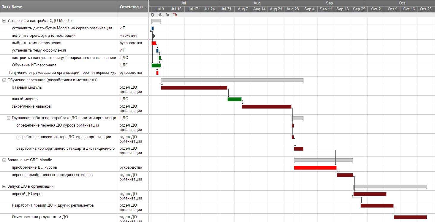 Сколько времени занимает внедрение СДО Moodle? Как ускорить?
