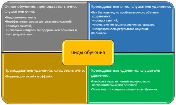 Развитие электронного обучения с позиций теории решения изобретательских задач (ТРИЗ)