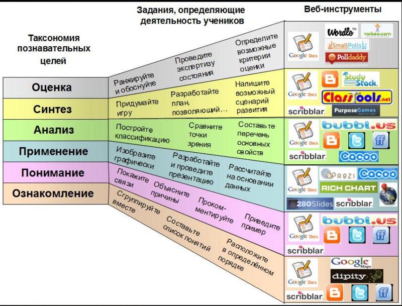 Блум и Интернет=приложения