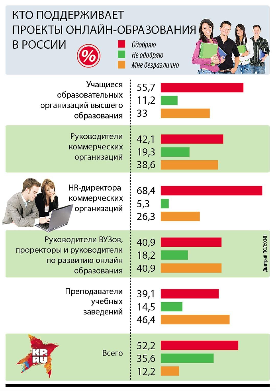 Россия готова к онлайн-образованию