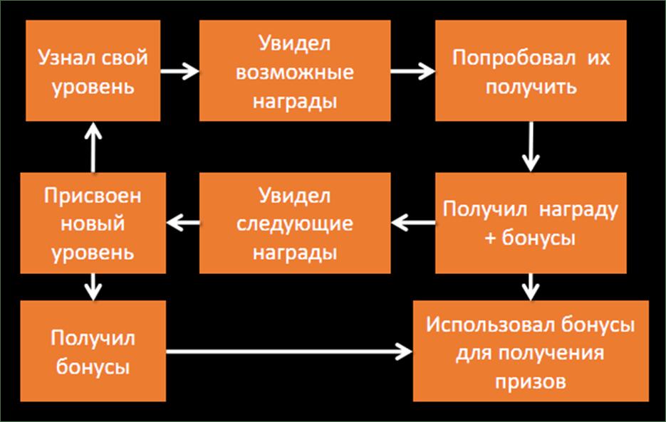 Инструменты геймификации в LMS