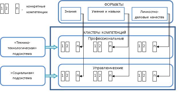 Компетентностная модель специалиста по специальности компьютерная безопасность