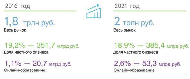 Динамика роста рынка онлайн-образования в России