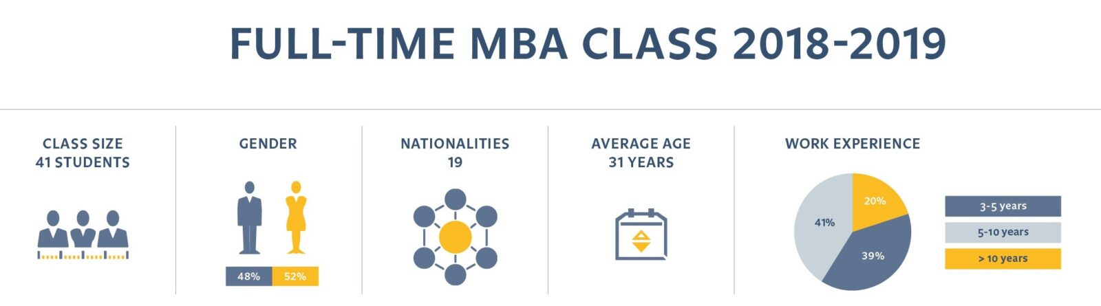 Рынок MBA в 2019 году – 5 трендов