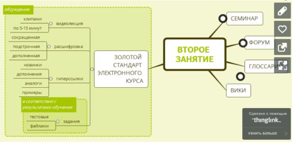 Визуализация обучения и электронные курсы (36 ч)