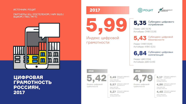 Что отличает российскую экономику в срезе цифровых компетенций
