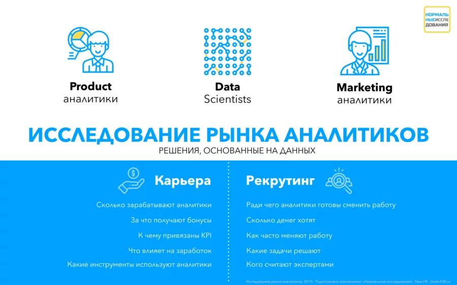 Исследование рынка аналитиков: где учатся, какими инструментами пользуются и сколько зарабатывают