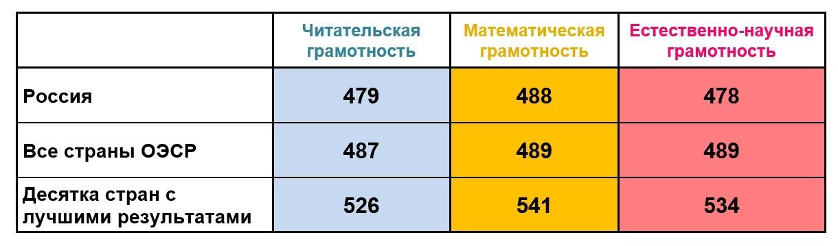 PISA: Минпрос и Рособр ставят под угрозу выполнение указа Путина?
