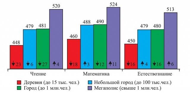 Факторы эффективной российской школы: ресурсы, учителя, климат