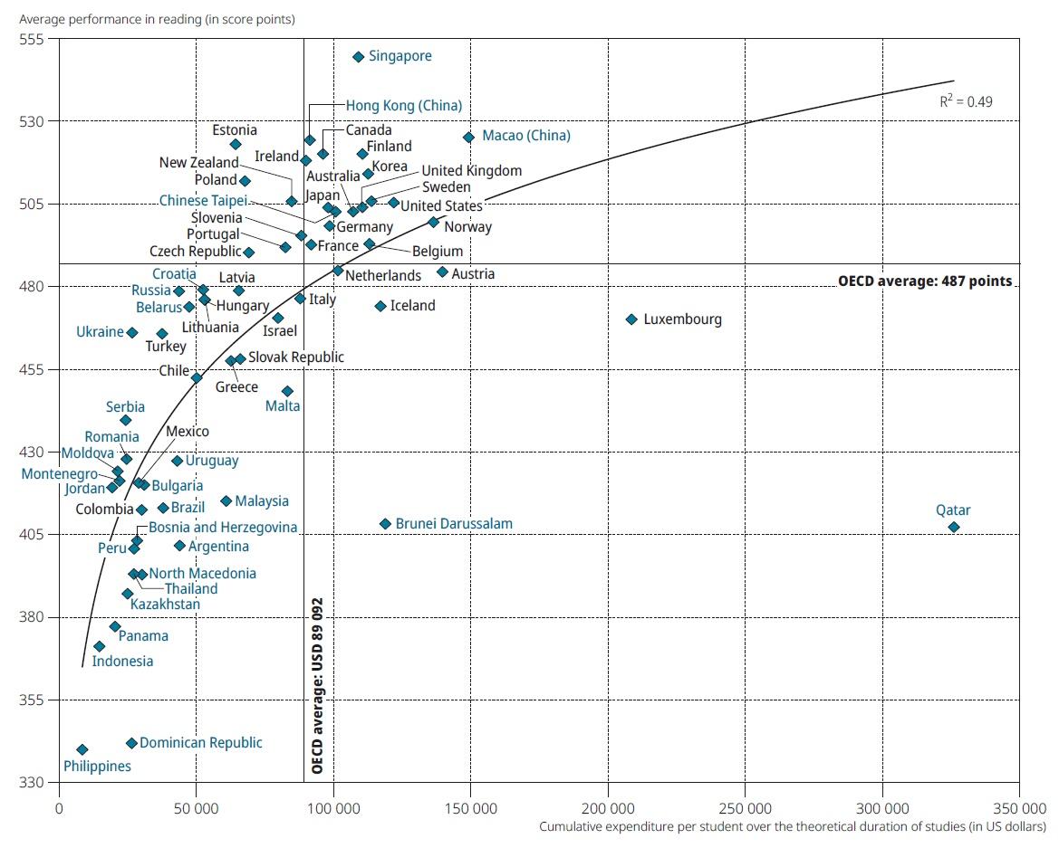 Средние баллы по читательской грамотности и затраты на образование.