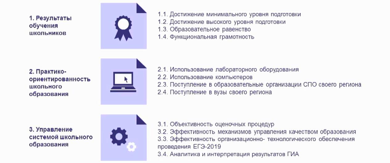 Фрагмент презентации Рособрнадзора