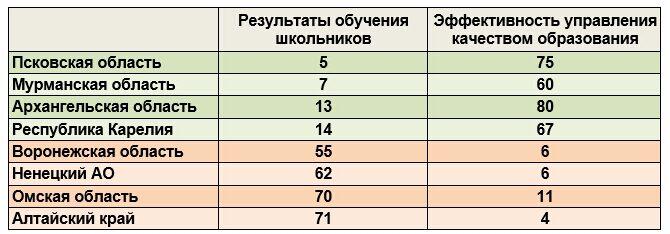 Места субъектов РФ в рейтинге Рособрнадзора
