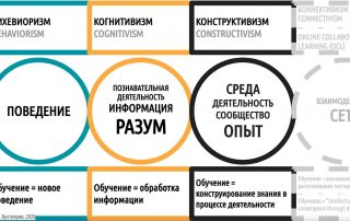 Подходы к обучению и их применение в дистанте